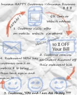 1StopMobi Mobile Coupon Business